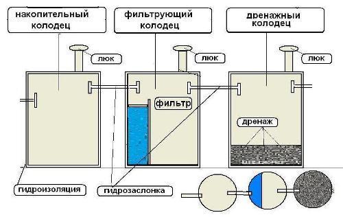 Схема канализации в частном доме из колец своими руками 851