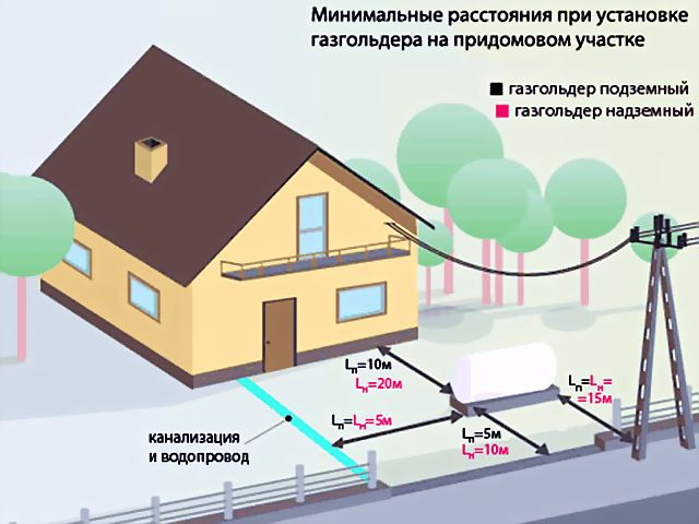 Расстояние от газгольдера до жилого дома тип расположения на участке