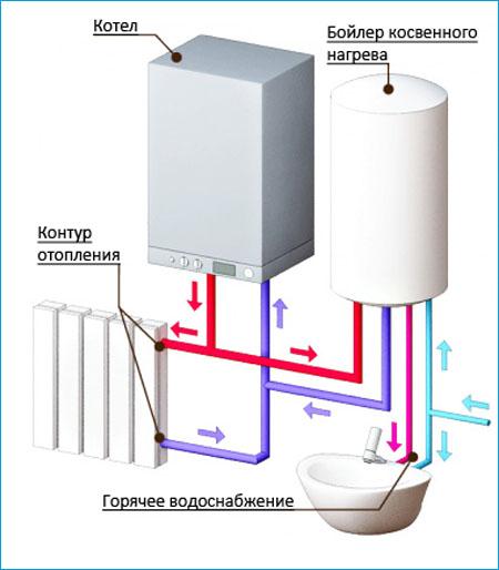 Geotermálnej teplej vody ohrievač pripojiť