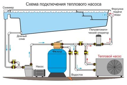 ako sa vám pripojiť vákuum na vyššie zem Intex bazén